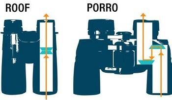roof prism or-porro-prism binocular?